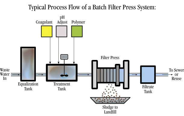 batch_filter_process