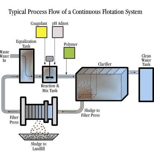 cont_flotation_process