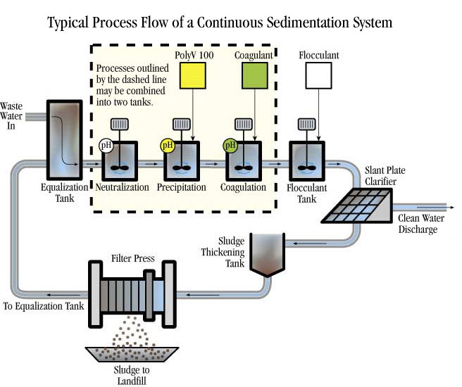 cont_sedimentation_process